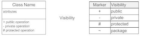 gambar visibility class diagram