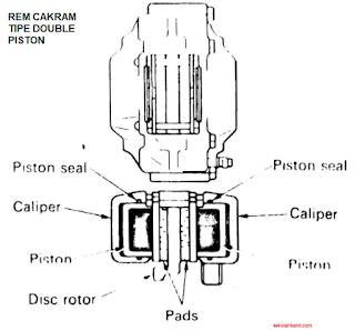 Rem Cakram Tipe Double Piston