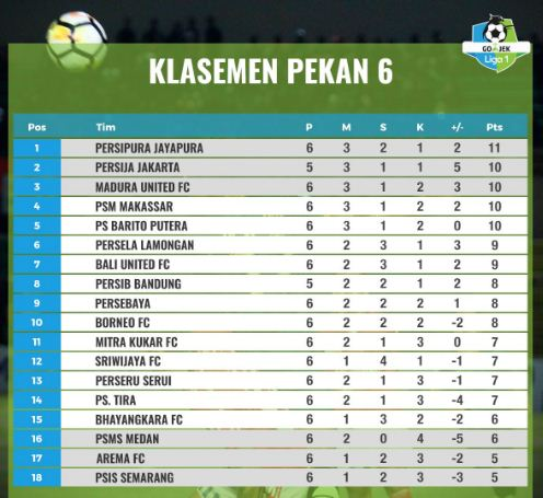 Klasemen Liga 1 Pekan 6