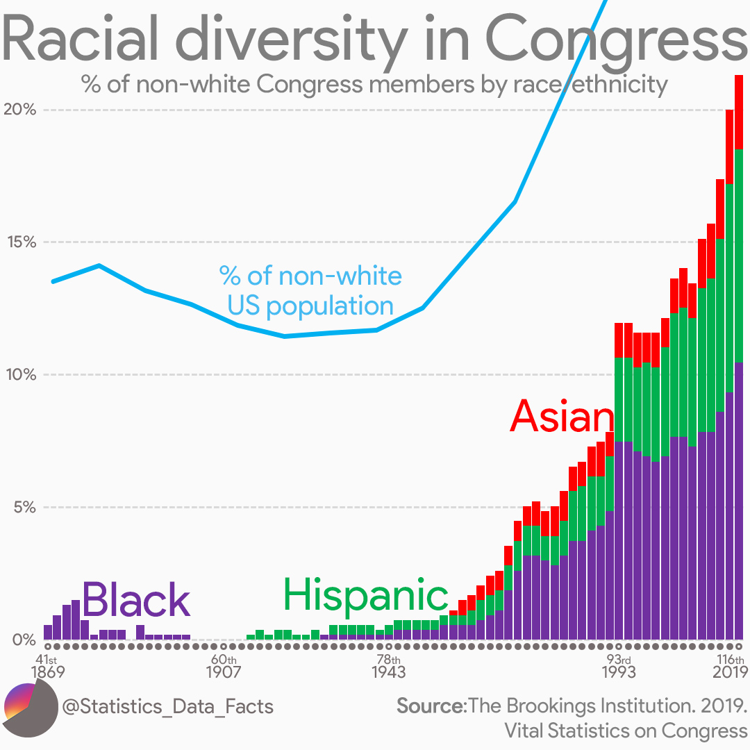 Racial diversity in Congress