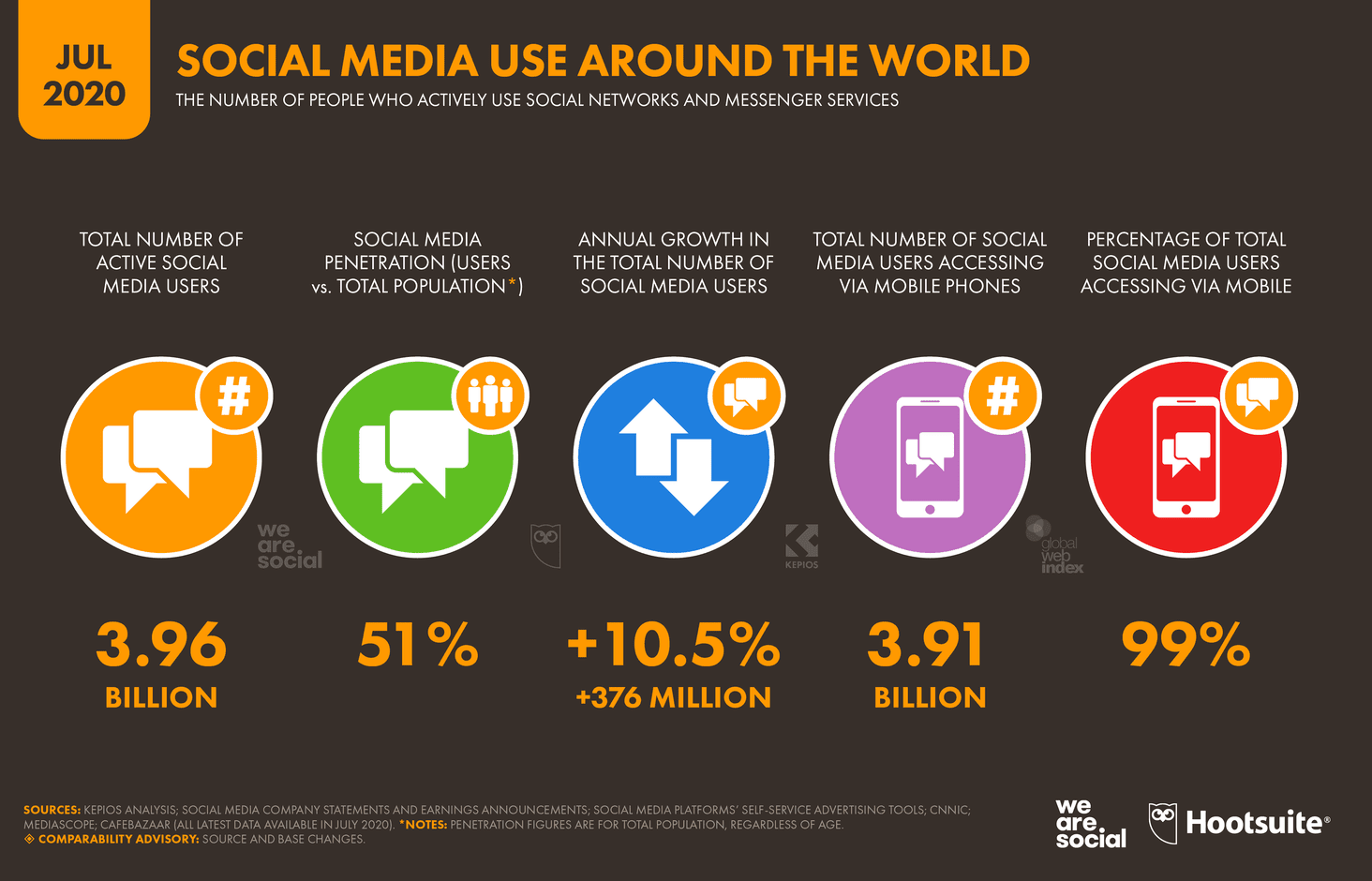 More than half of humans on globe now use social media