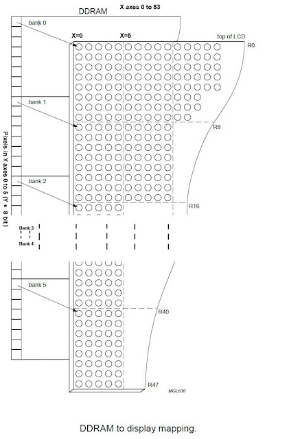 Embedded Engineering : Nokia 3315 / 3310 LCD interfacing