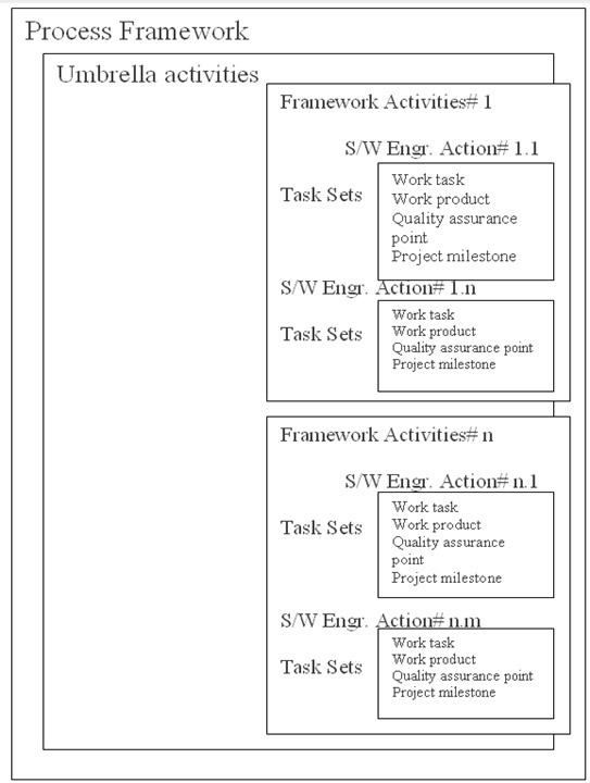 Knowledge Sharing: Software Process Framework Activity