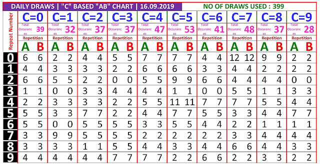 Kerala Lottery Winning Number Daily  C based  AB chart  on 16.09.2019