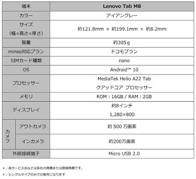 「Lenovo Tab M8」の基本スペック表