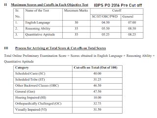 IBPS PO Pre Cutoff 2016