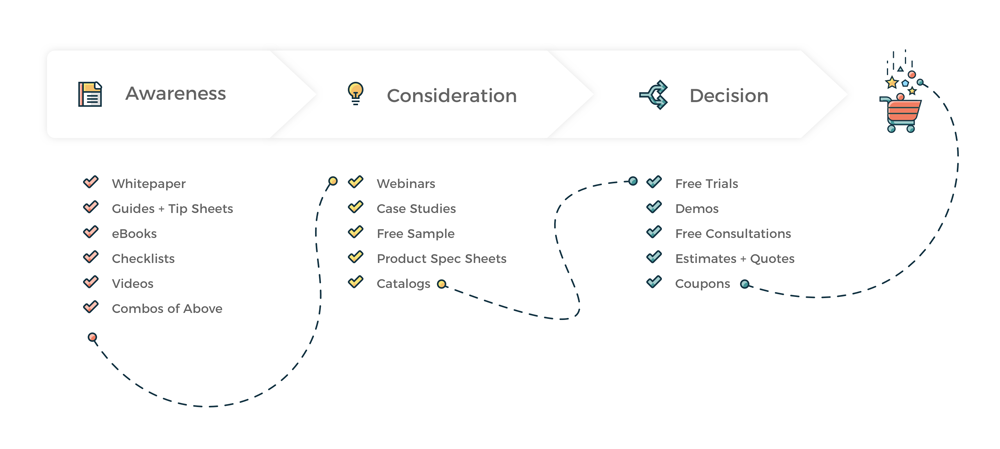The buyer journey stages for marketing