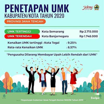 Daftar UMK UMR Upah Minimum Kabupaten/Kota Provinsi Jawa Tengah Tahun 2020