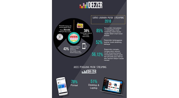 Aplikasi Musik Streaming Geser Kebiasaan Konsumen dalam Nikmati Musik