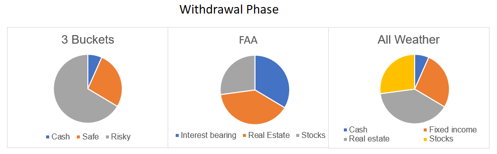 Withdrawal Phase