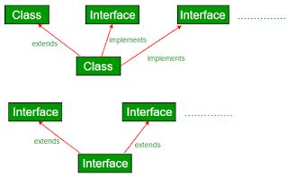 Interface dan Inheritance pada Java