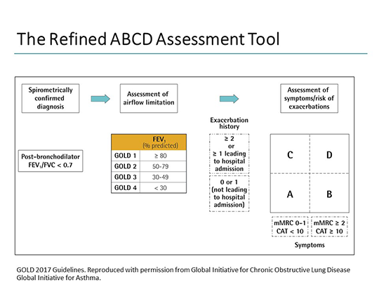 The Refined ABCD assessment tool