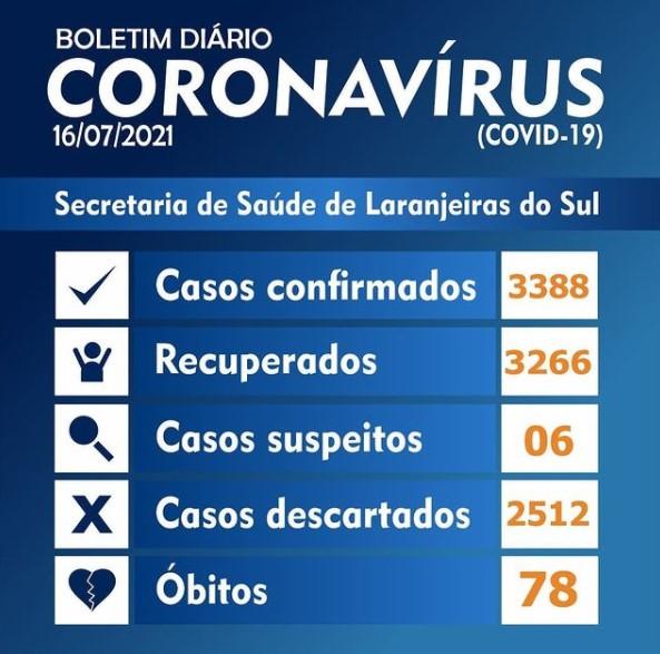 Covid-19: Laranjeiras registrou 5 novos casos nesta sexta-feira