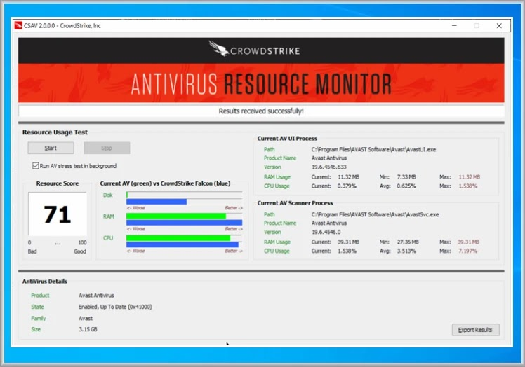 CrowdStrike Antivirus Resource Monitor : Δείτε την κατανάλωση πόρων  του antivirus που χρησιμοποιείτε