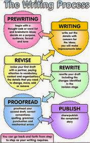 Process of writing