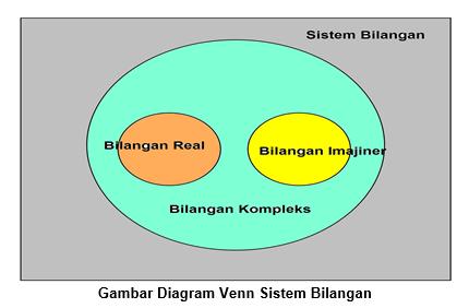 Gambar Diagram Venn Sistem Bilangan