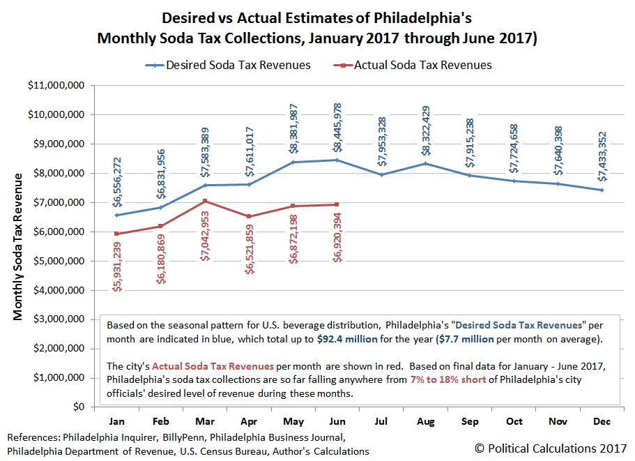 Desired vs Actual Estimates of Philadelphia's Monthly Soda Tax Collections, January 2017 through June 2017)