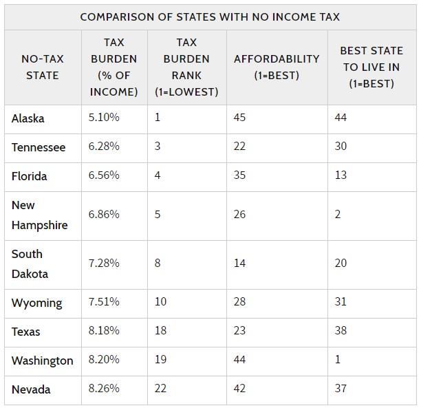 ولايات أمريكية بدون ضريبة دخل 2020