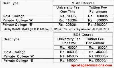 MBBS and BDS Fee Structure in AP Medical Colleges for 2014-15