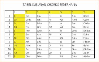 gambar tabel chord dasar