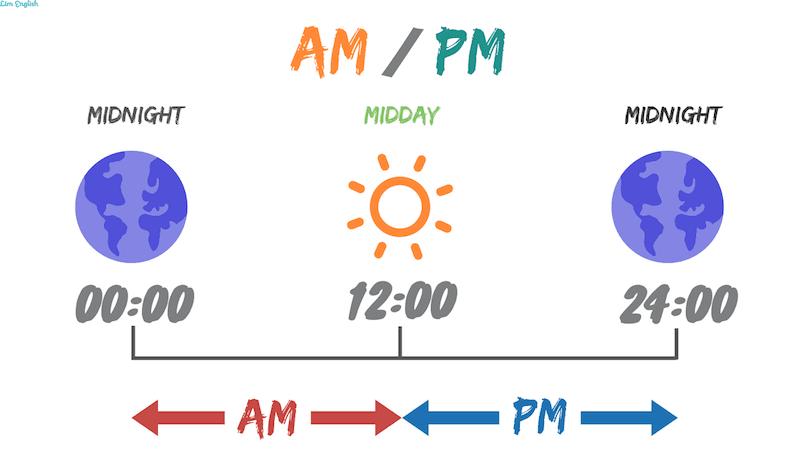 Τι σημαίνουν a.m. και p.m. για την ώρα στα αγγλικά; Ελάχιστοι γνωρίζουν (video)
