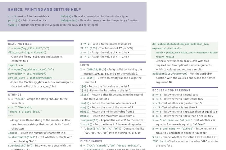Python Cheat Sheet for Data Science: Basics