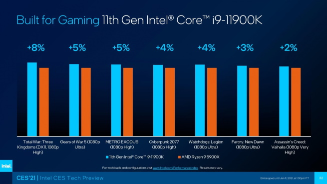 Built For Gaming 11th Gen Intel