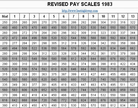 Revised Pay Scales Chart 1972 To 2017
