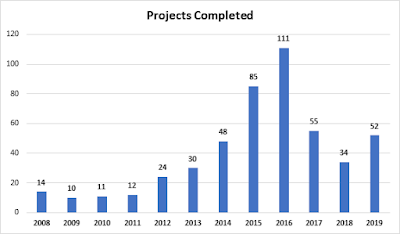 A table tabulating the number of projects completed annually. 52 in 2019; 34 in 2018; 53 in 2017