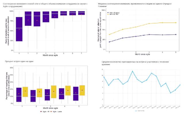 Управление трансформацией и изменениями с помощью HR-аналитики