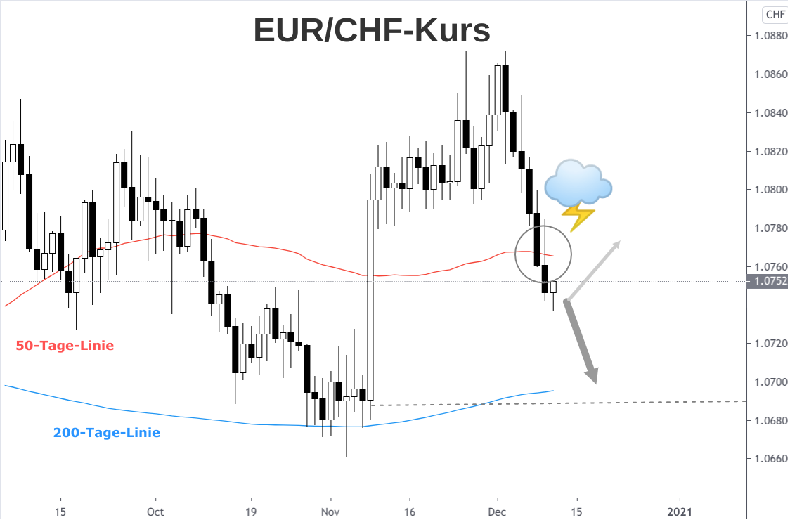 Kerzenchart EUR/CHF-Kurs Herbstanstieg und Dezember-Abstieg