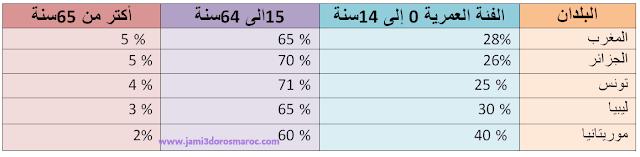 توزيع سكان المغرب العربي حسب الفئات العمرية