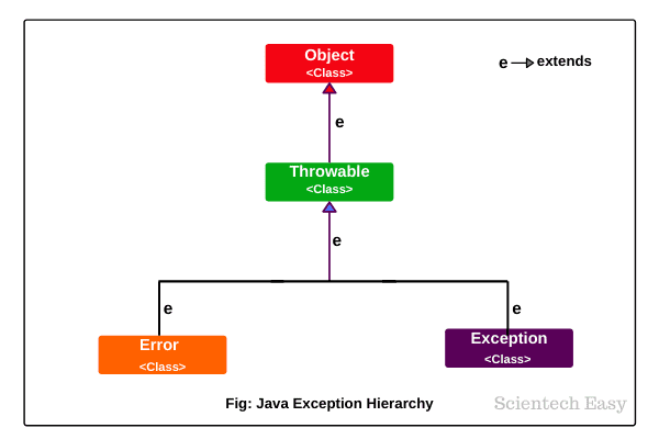 Exception Hierarchy in Java   Types of Exceptions
