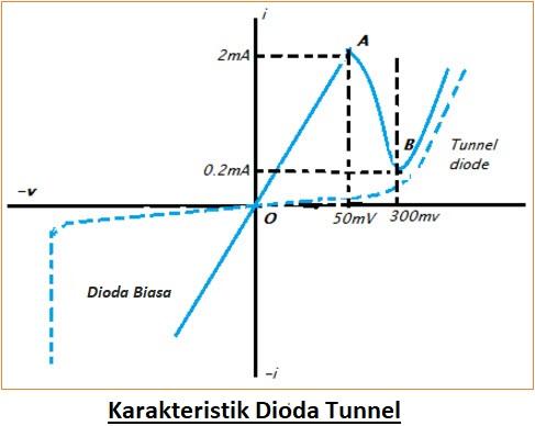 Karakteristik Dioda Tunnel dengan Operasi dan Aplikasi