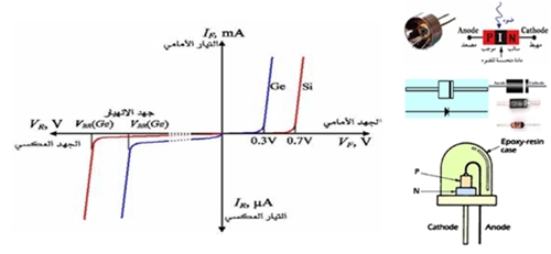 خواص الدايود وانواعه pdf