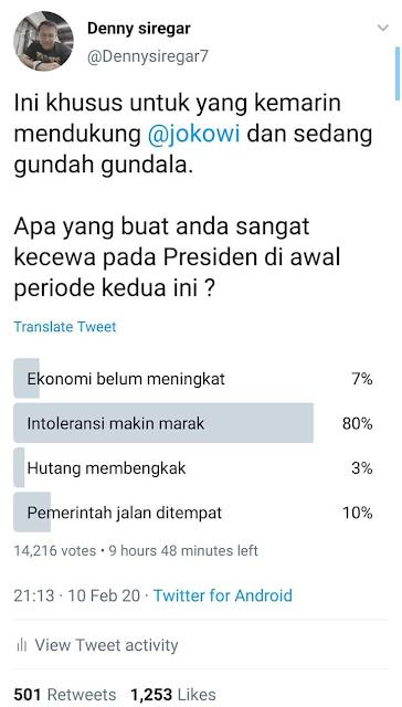 Jajak Pendapat tentang Intoleransi di Indonesia