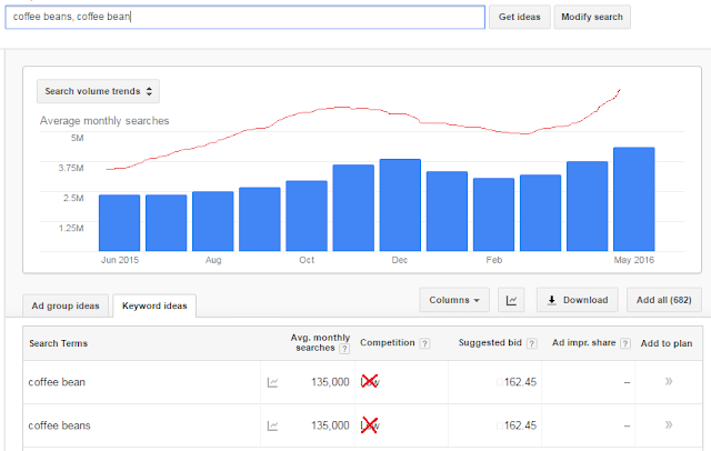 search traffic on Coffee beans niche