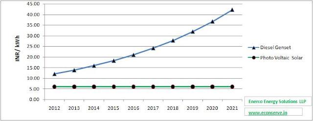 Solar Energy vs D.G. Set cost per kWh