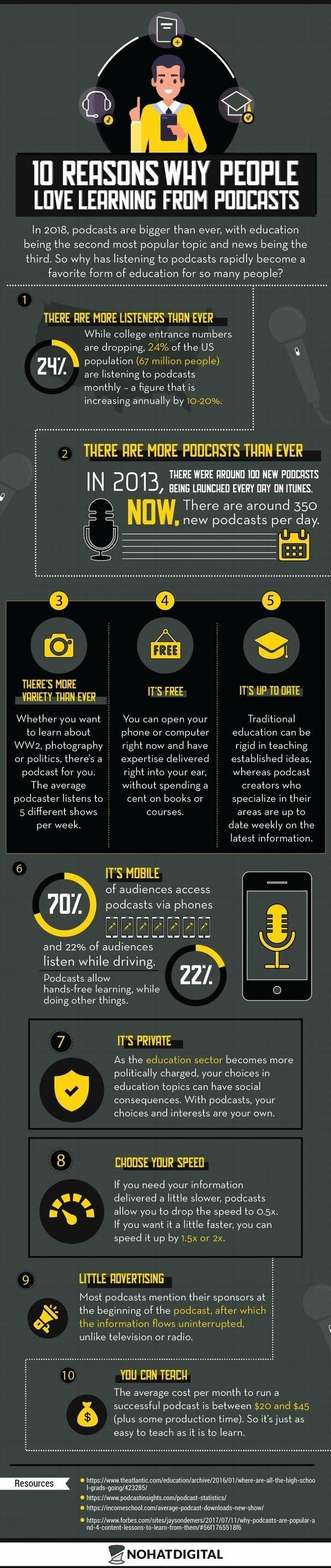 Why is Podcast every day popular? #infographic