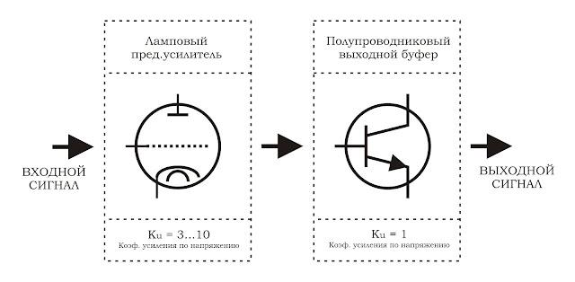 Структура гибридного усилителя для наушников
