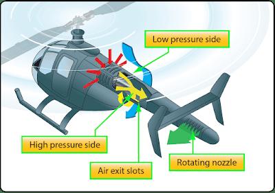 Helicopter Aerodynamics, Aircraft Theory of Flight