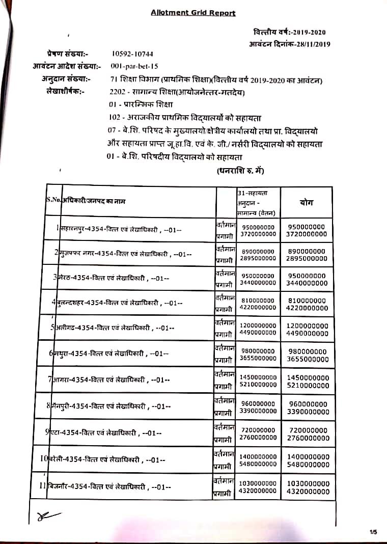 सरकारी शिक्षकों के लिए वेतन ग्रांट जारी, देखें जिला वाईज आवंटन आदेश-2