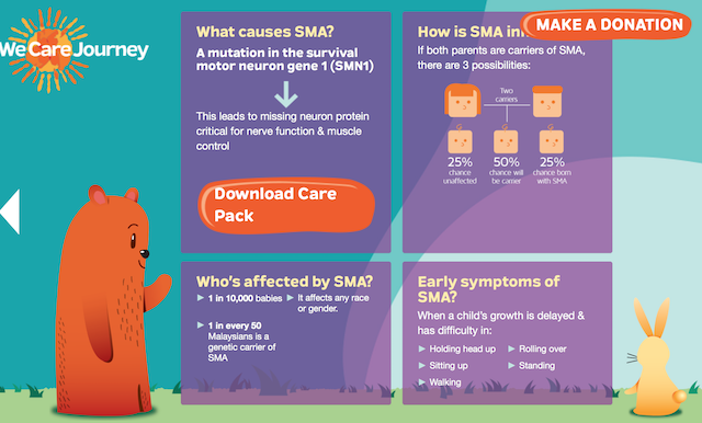 What causes SMA?