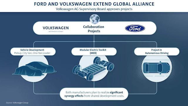 Ford usará plataforma VW em carros elétricos; nova Amarok será baseada em plataforma Ford