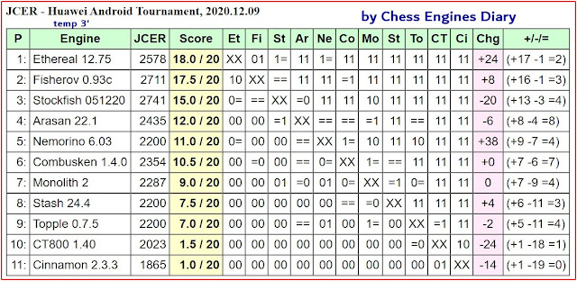 JCER chess engines for Android - Page 3 2020.12.09.HuaweiAndroidChessEngines%2BTourn