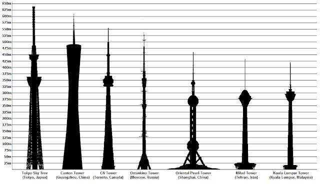 Torres más altas del mundo