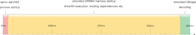 Harness execution timeline in the qemu environment