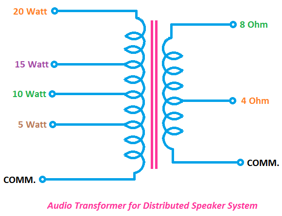 Audio Transformer tapping and ratings