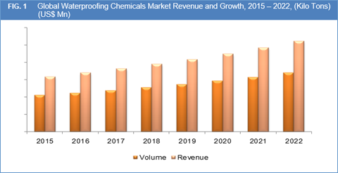 waterproofing chemicals market size share growth opportunities