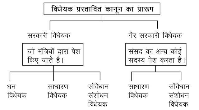 संसद में कानून बनाने की प्रक्रिया